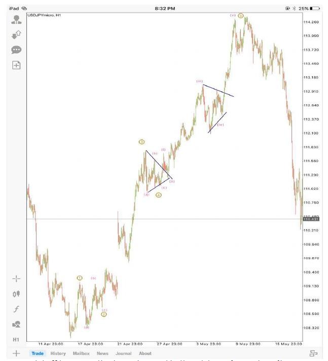 bagaimana cara beraksi forex trading iq option indonesia